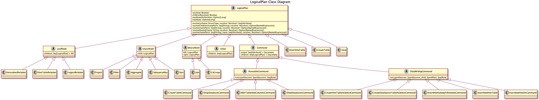 LogicalPlan类图