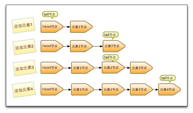 ConcurrentLinekedQueue队列入队结构变化图
