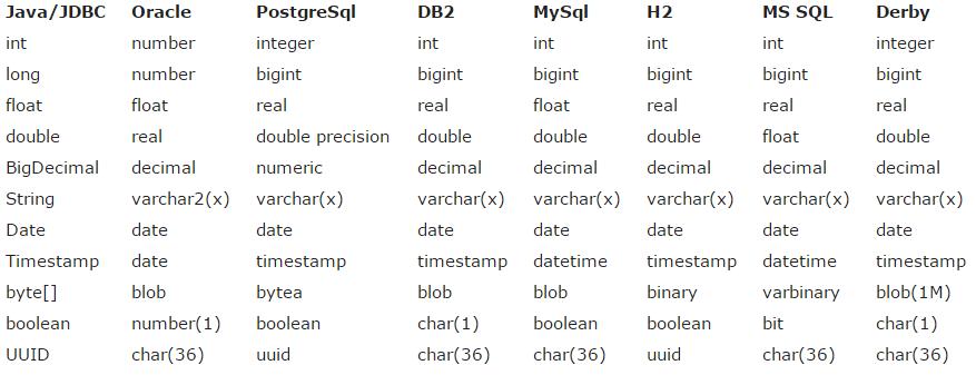 字段转换为基本类型