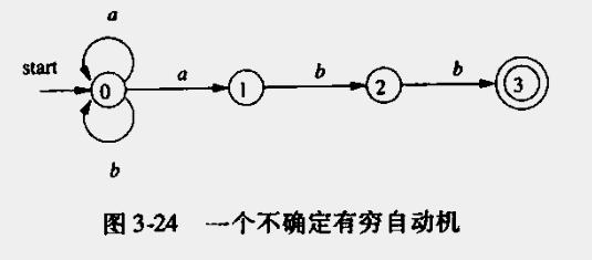 正则表达式的NFA状态转换图
